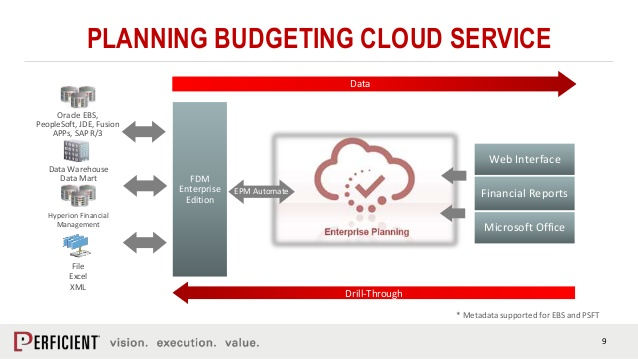 Planning and Budgeting Cloud | Software Consultancy